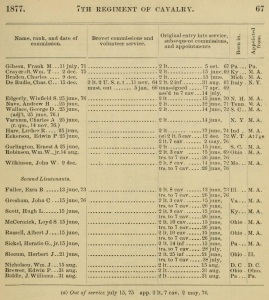 7th Cavalry Lieutenants - 1877 Army Register